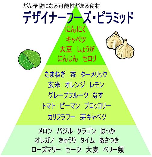 デザイナーフーズ・ピラミッド